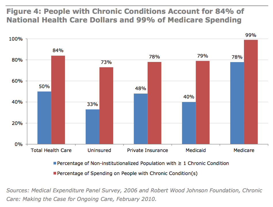The Cost Of Chronic Disease A4m Blog