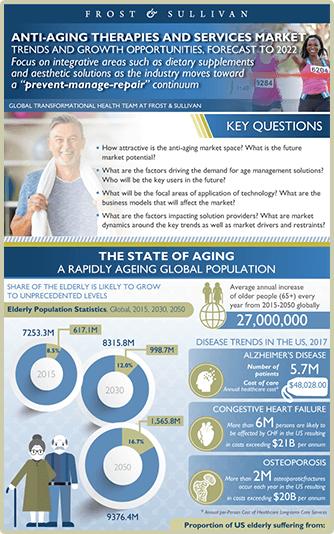Anti-Aging Therapies Infographic